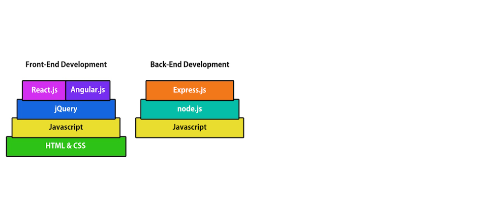 Roadmap to Front-End & Full-Stack Development with